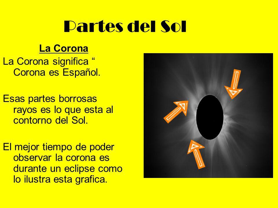 Partes del Sol La Corona La Corona significa Corona es Español.