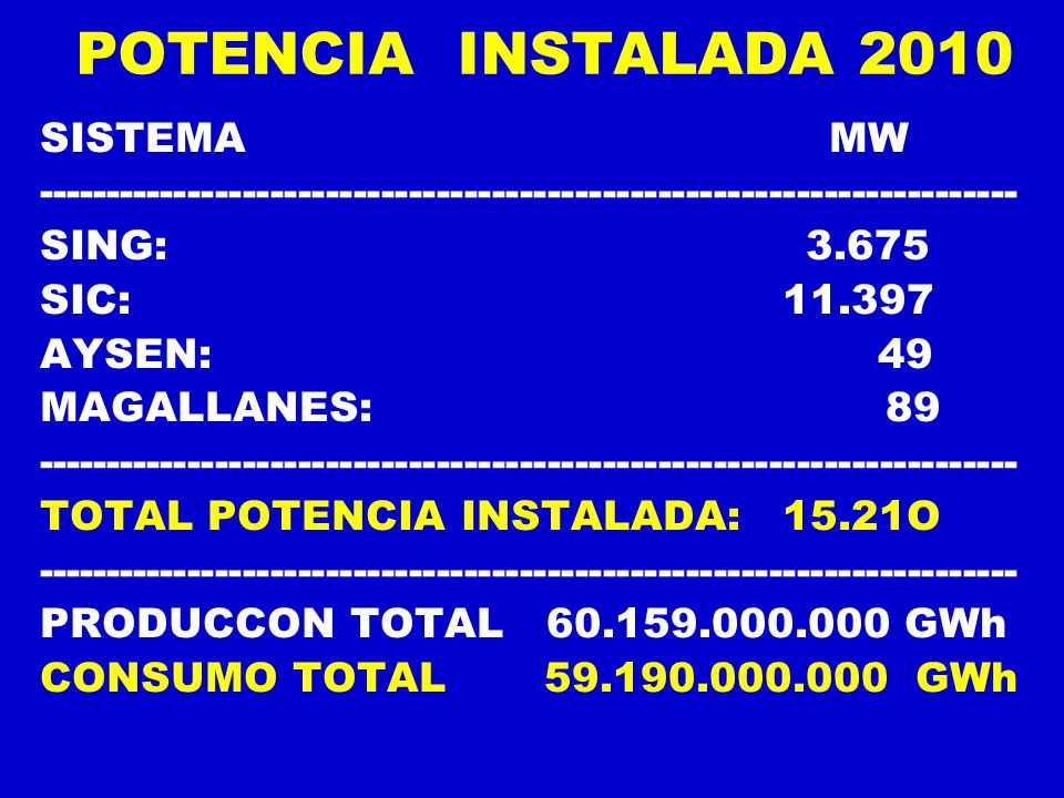POTENCIA INSTALADA 2010 SISTEMA MW