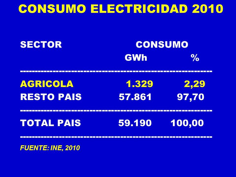 CONSUMO ELECTRICIDAD 2010 SECTOR CONSUMO GWh %