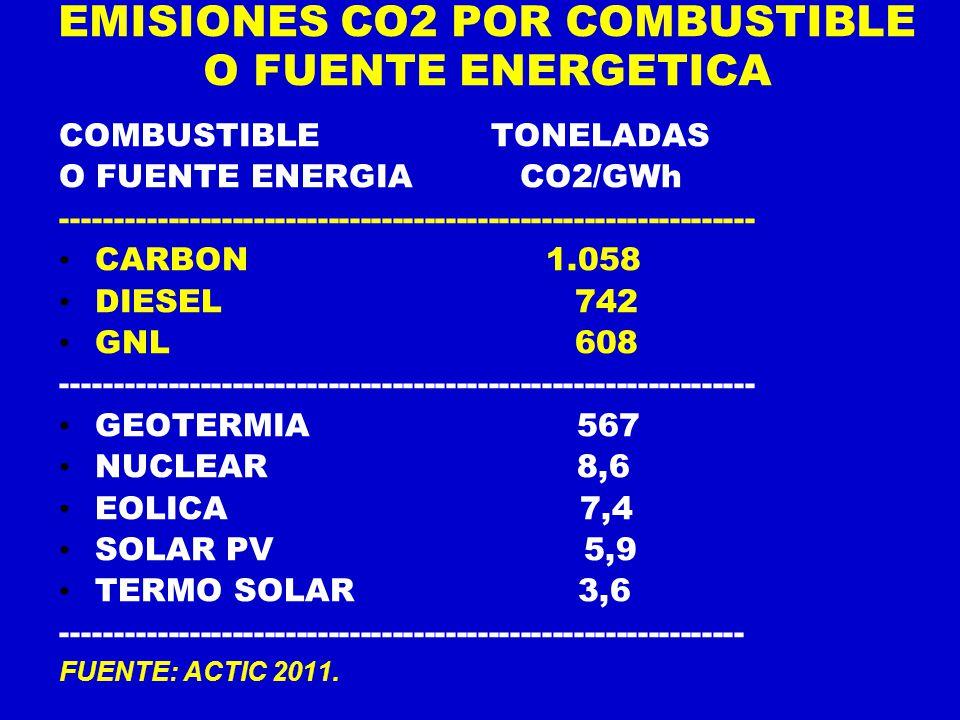 EMISIONES CO2 POR COMBUSTIBLE O FUENTE ENERGETICA
