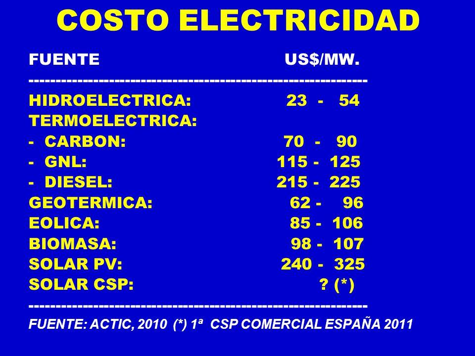 COSTO ELECTRICIDAD FUENTE US$/MW.