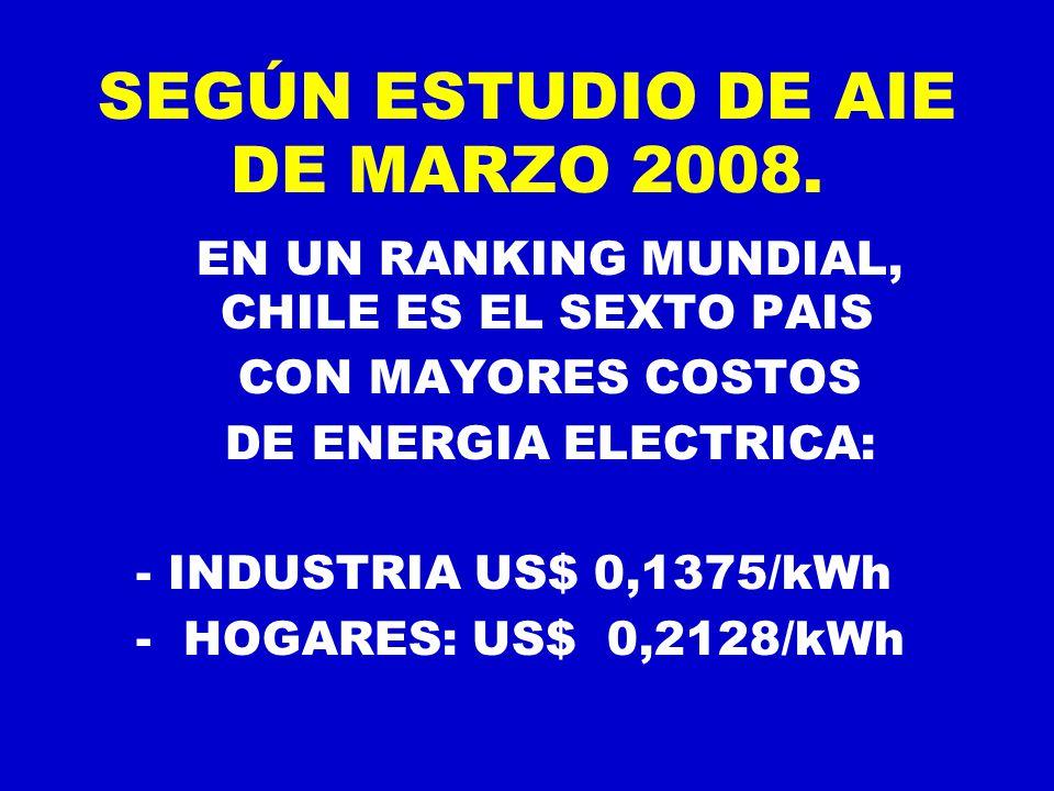 SEGÚN ESTUDIO DE AIE DE MARZO 2008.
