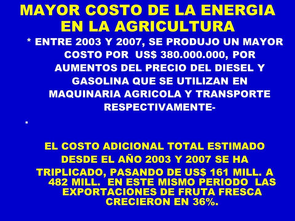 MAYOR COSTO DE LA ENERGIA EN LA AGRICULTURA