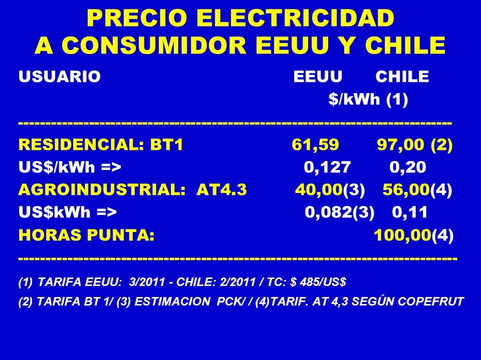 PRECIO ELECTRICIDAD A CONSUMIDOR EEUU Y CHILE