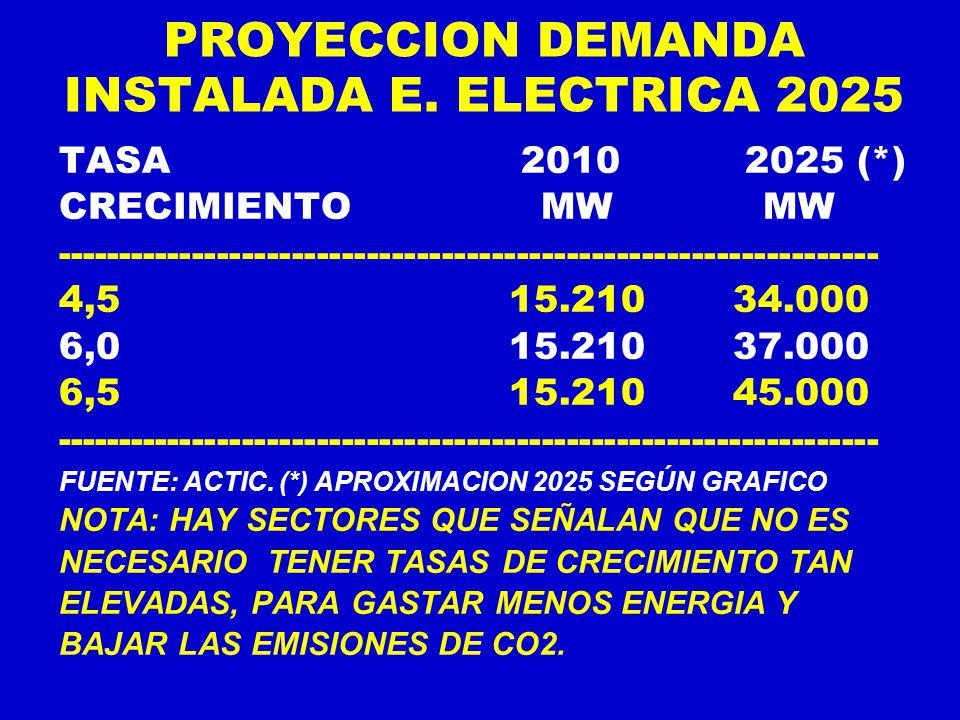 PROYECCION DEMANDA INSTALADA E. ELECTRICA 2025