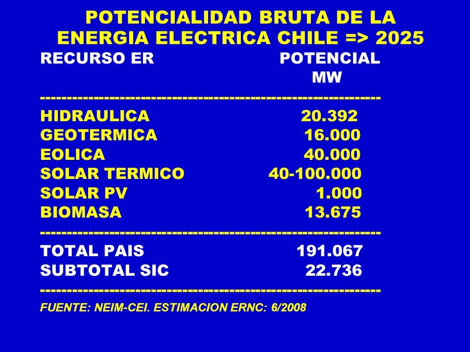 POTENCIALIDAD BRUTA DE LA ENERGIA ELECTRICA CHILE => 2025