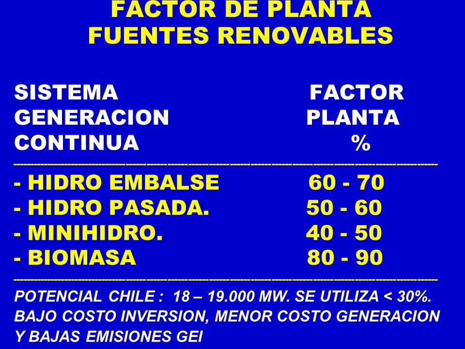 FACTOR DE PLANTA FUENTES RENOVABLES