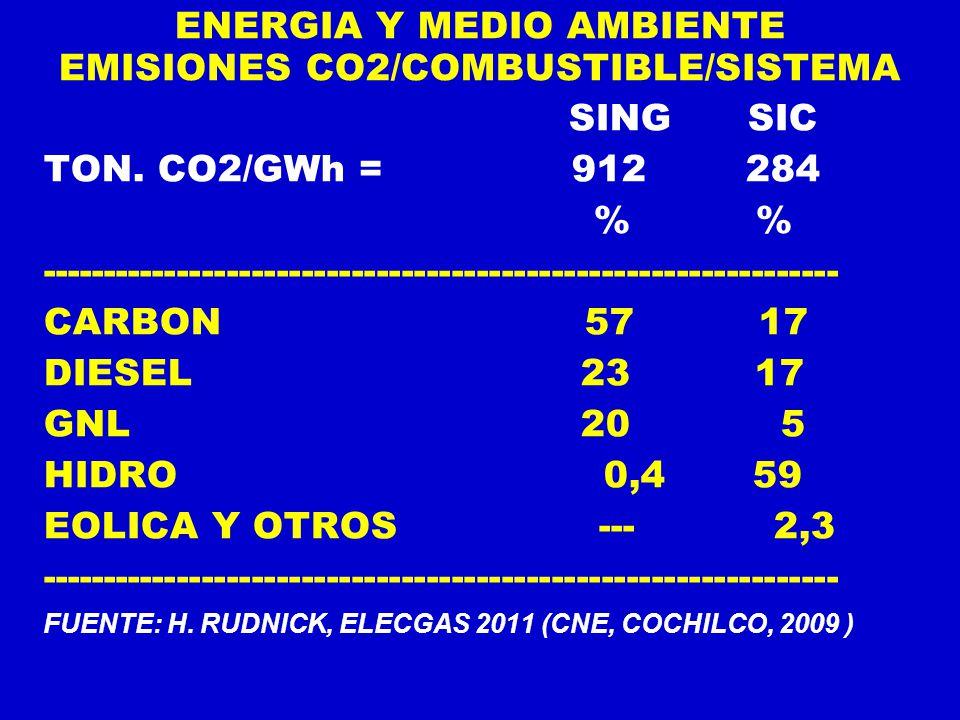 ENERGIA Y MEDIO AMBIENTE EMISIONES CO2/COMBUSTIBLE/SISTEMA