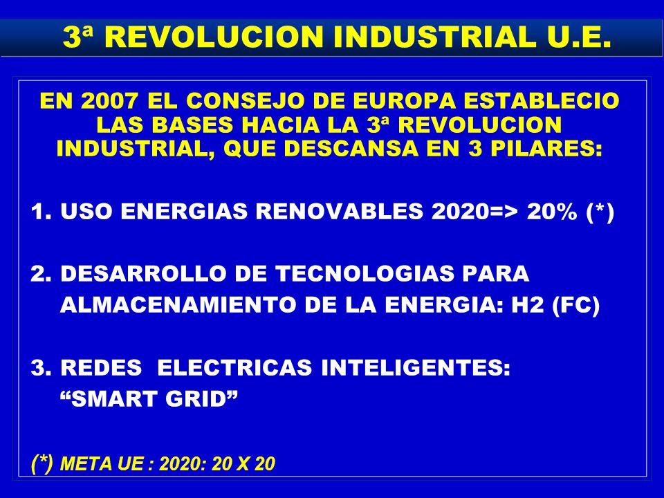 3ª REVOLUCION INDUSTRIAL U.E.
