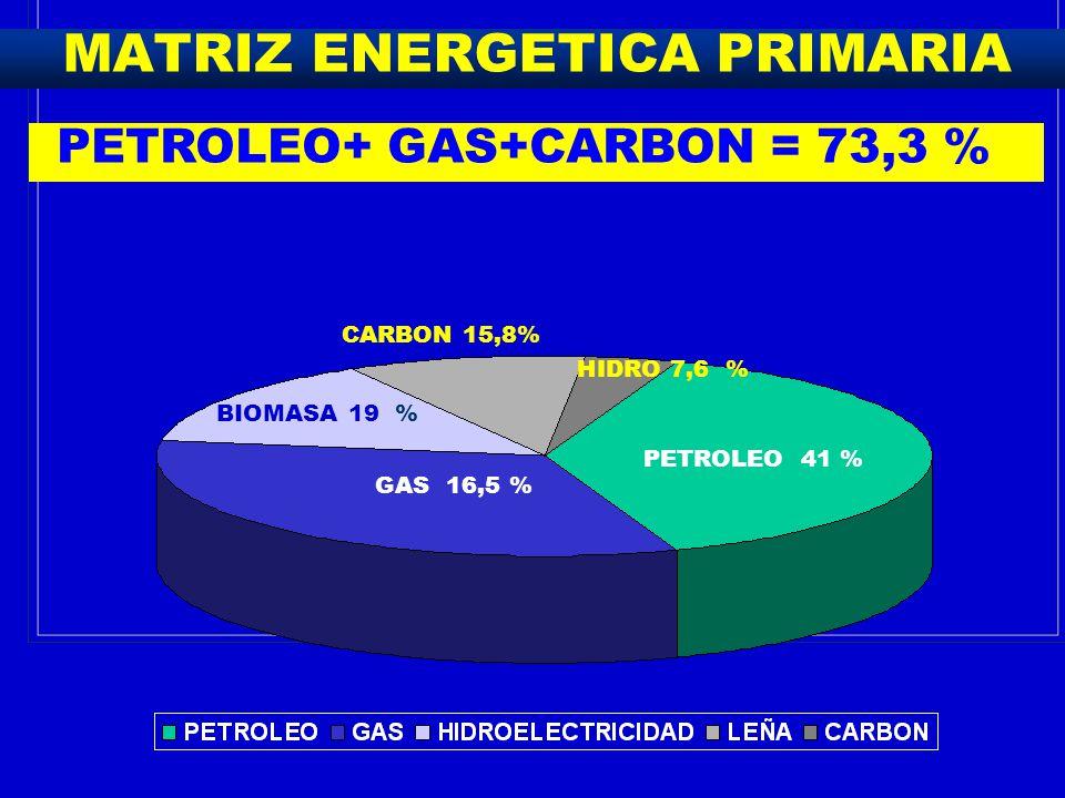 MATRIZ ENERGETICA PRIMARIA