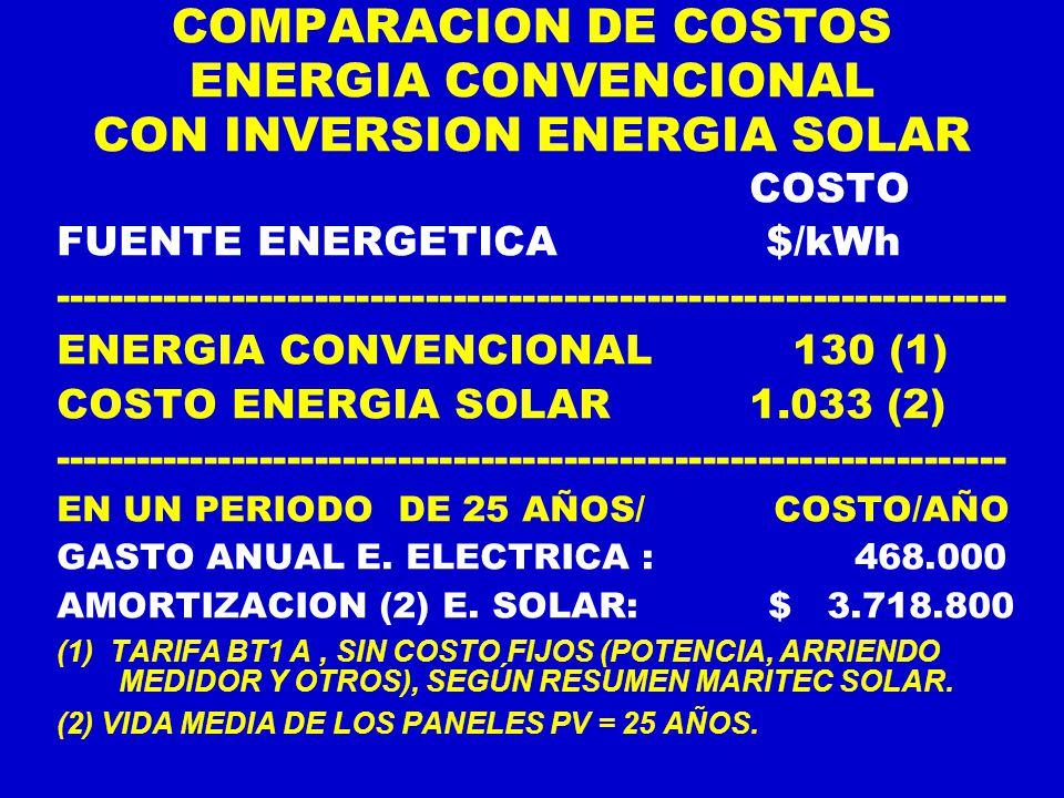 COMPARACION DE COSTOS ENERGIA CONVENCIONAL CON INVERSION ENERGIA SOLAR