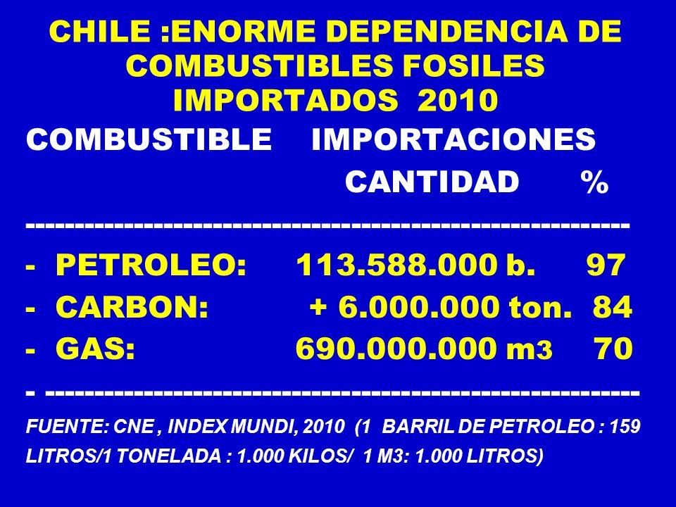 CHILE :ENORME DEPENDENCIA DE COMBUSTIBLES FOSILES IMPORTADOS 2010