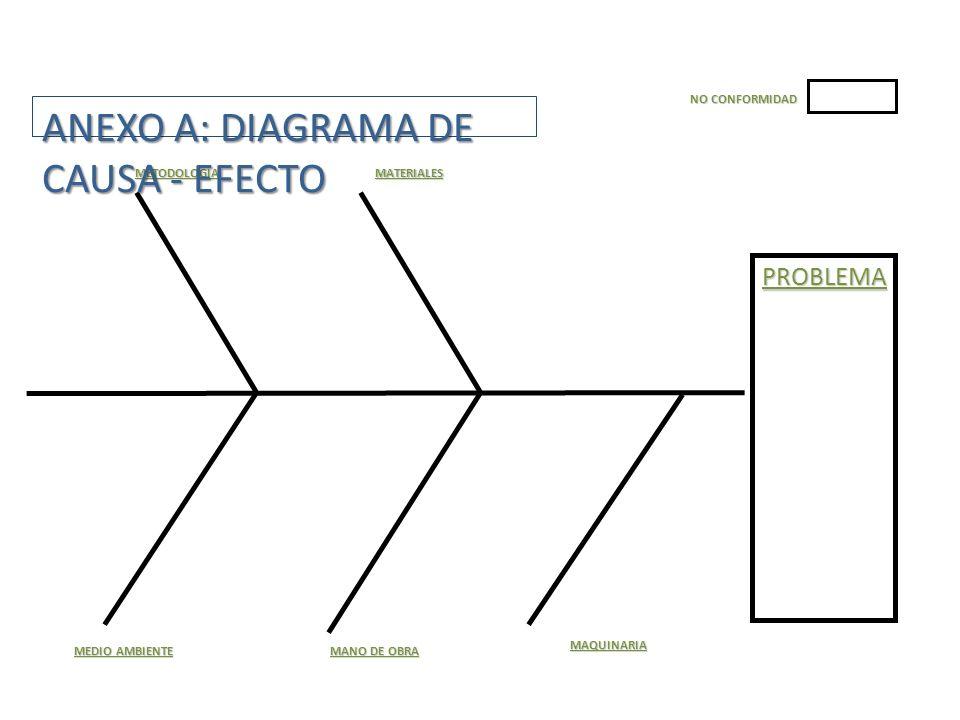 ANEXO A: DIAGRAMA DE CAUSA - EFECTO