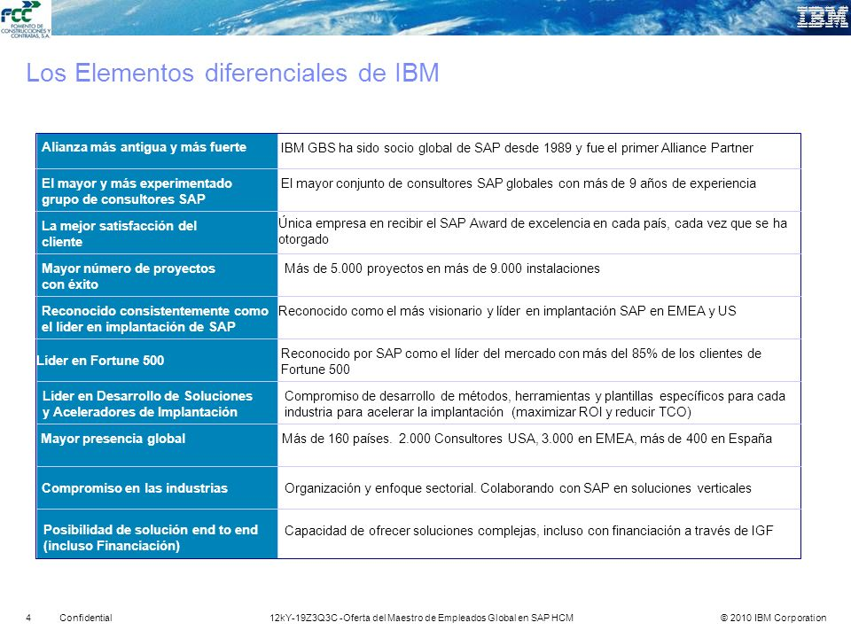 Los Elementos diferenciales de IBM