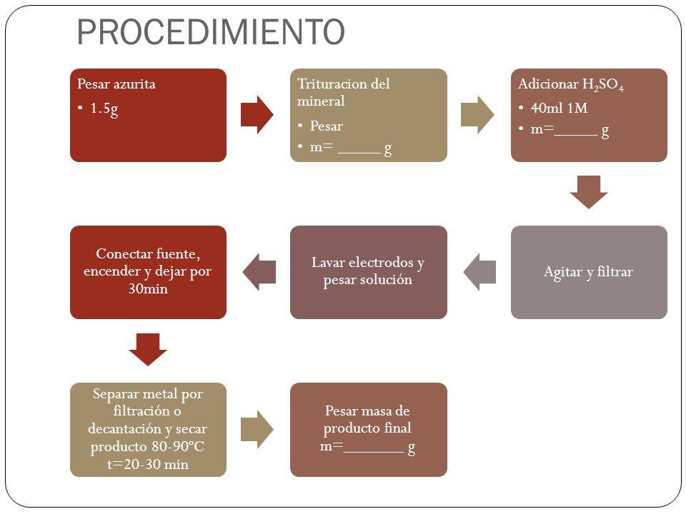PROCEDIMIENTO Pesar azurita 1.5g Trituracion del mineral Pesar
