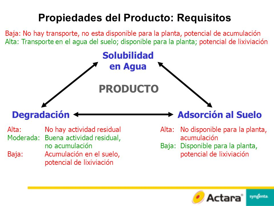 Propiedades del Producto: Requisitos
