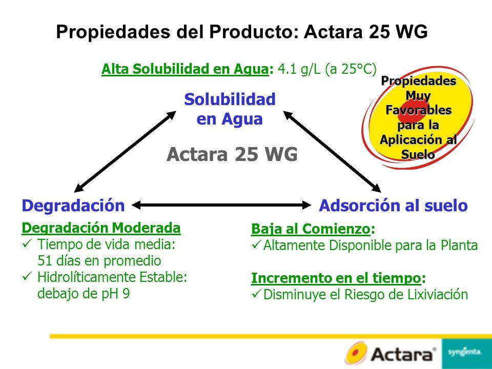 Propiedades del Producto: Actara 25 WG