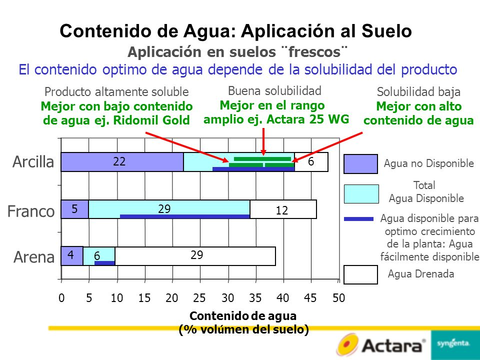 Contenido de Agua: Aplicación al Suelo