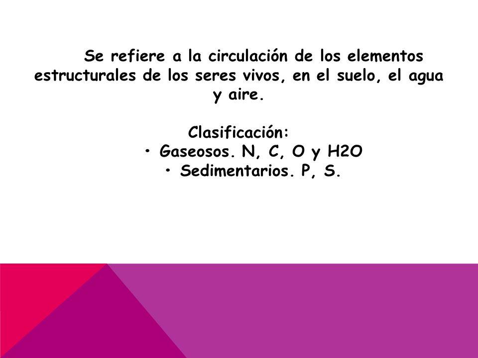 Se refiere a la circulación de los elementos estructurales de los seres vivos, en el suelo, el agua y aire.