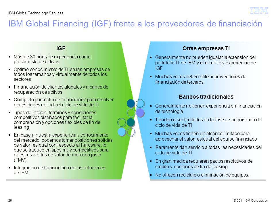 IBM Global Financing (IGF) frente a los proveedores de financiación
