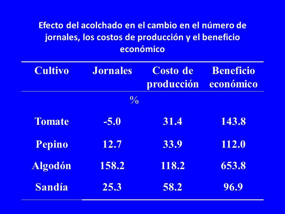 Cultivo Jornales Costo de producción Beneficio económico % Tomate -5.0