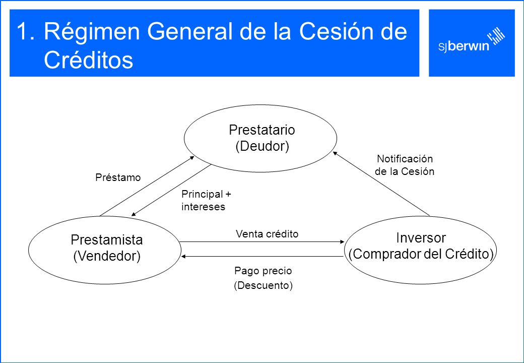 Régimen General de la Cesión de Créditos