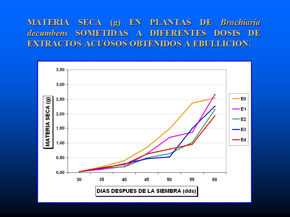 MATERIA SECA (g) EN PLANTAS DE Brachiaria decumbens SOMETIDAS A DIFERENTES DOSIS DE EXTRACTOS ACUOSOS OBTENIDOS A EBULLICION.