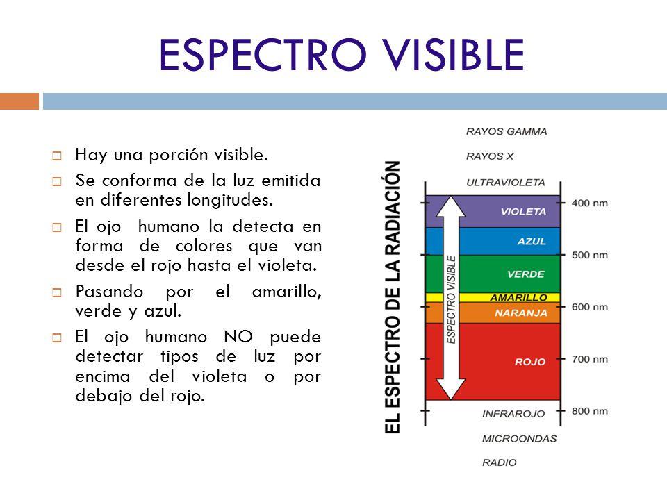 ESPECTRO VISIBLE Hay una porción visible.