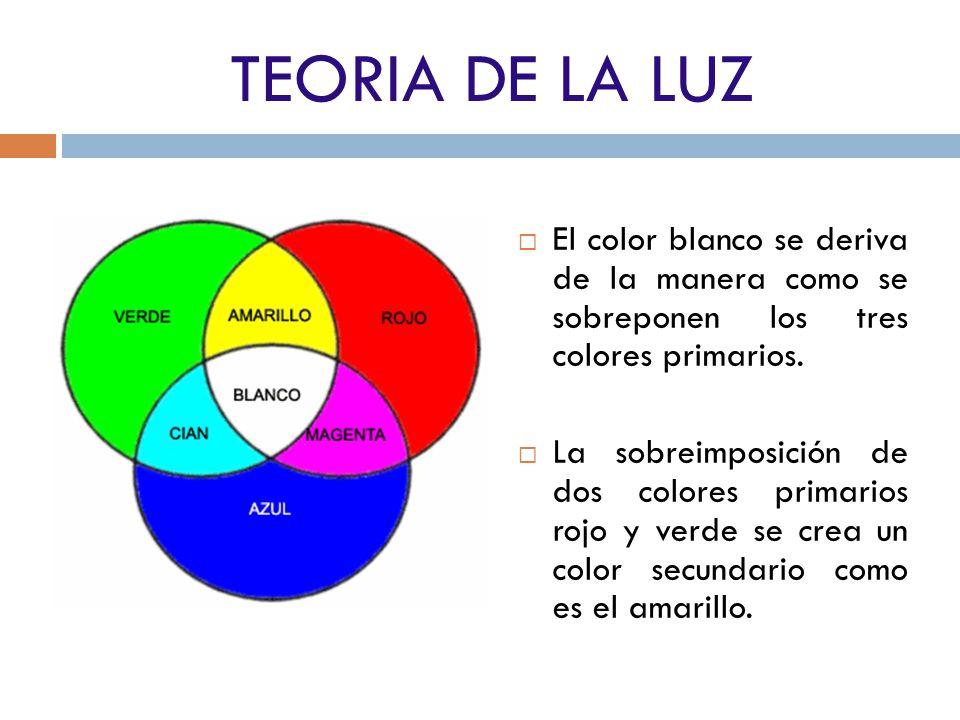 TEORIA DE LA LUZ El color blanco se deriva de la manera como se sobreponen los tres colores primarios.
