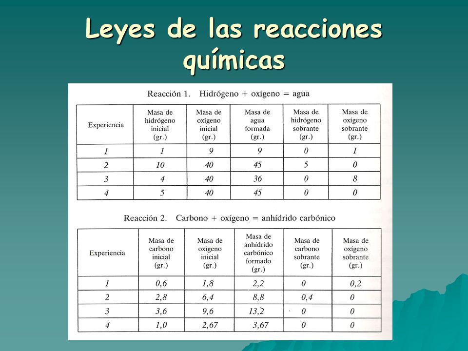 Leyes de las reacciones químicas