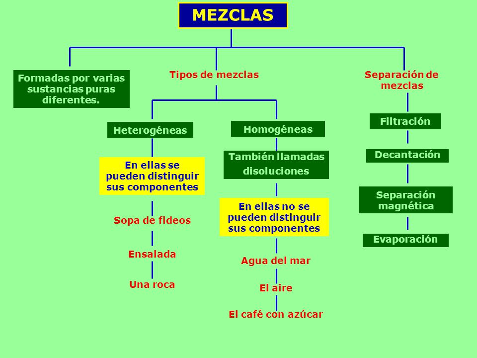 MEZCLAS Tipos de mezclas Separación de mezclas