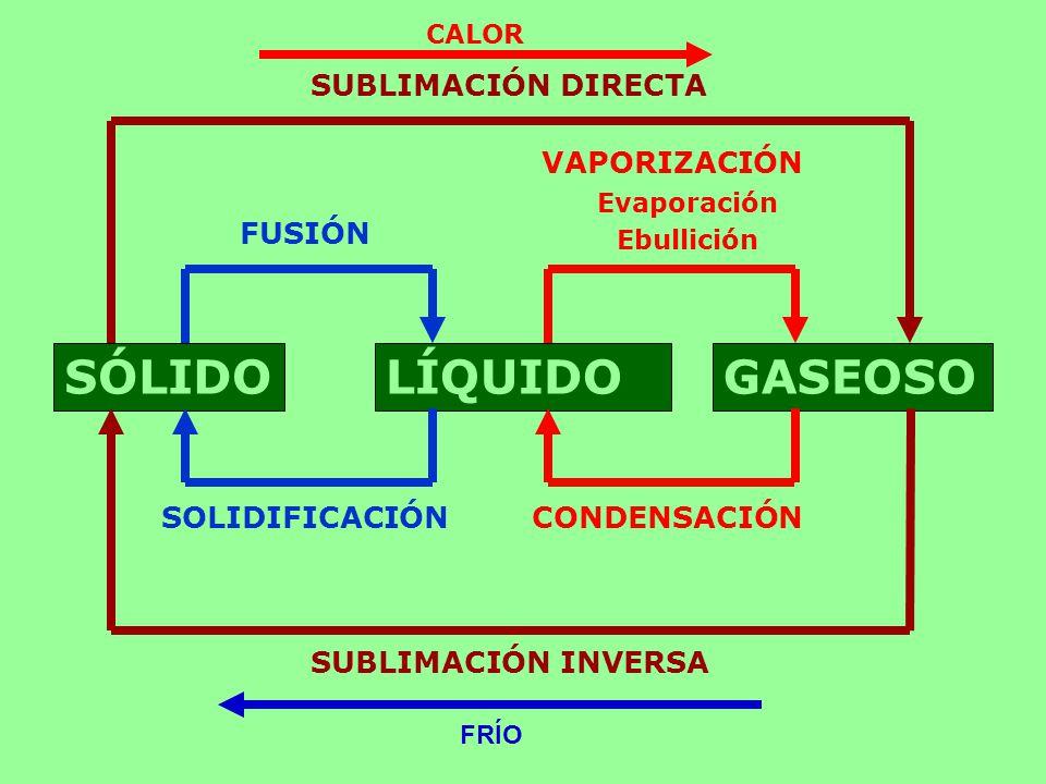 SÓLIDO LÍQUIDO GASEOSO SUBLIMACIÓN DIRECTA VAPORIZACIÓN FUSIÓN