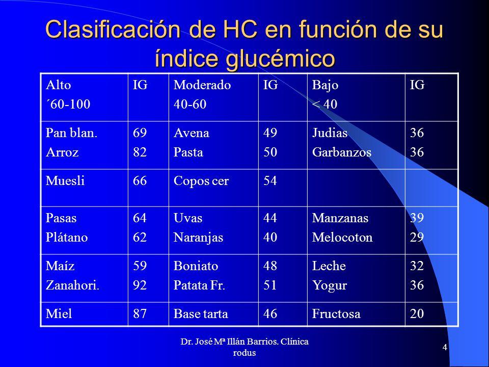 Clasificación de HC en función de su índice glucémico