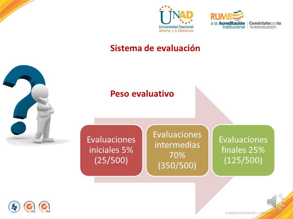 Sistema de evaluación Peso evaluativo
