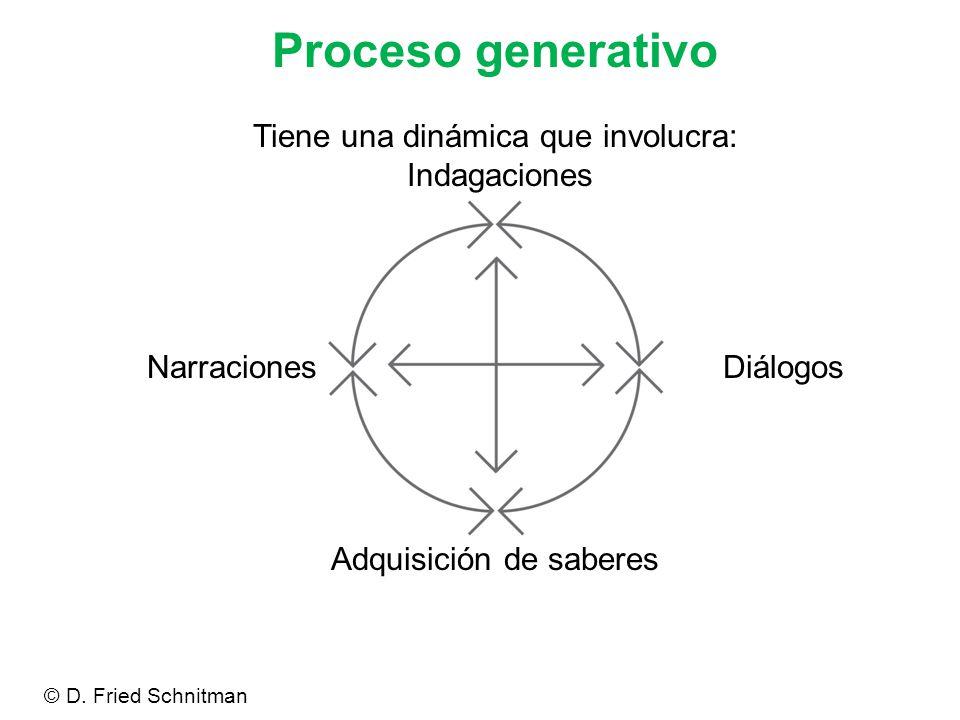 Proceso generativo Tiene una dinámica que involucra: Indagaciones