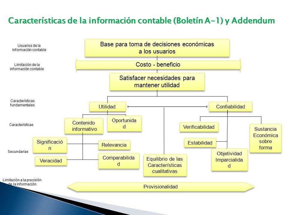 Características de la información contable (Boletín A-1) y Addendum