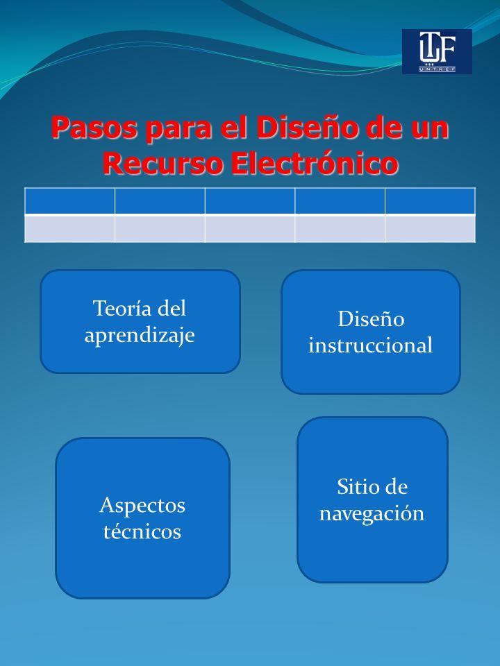 Pasos para el Diseño de un Recurso Electrónico