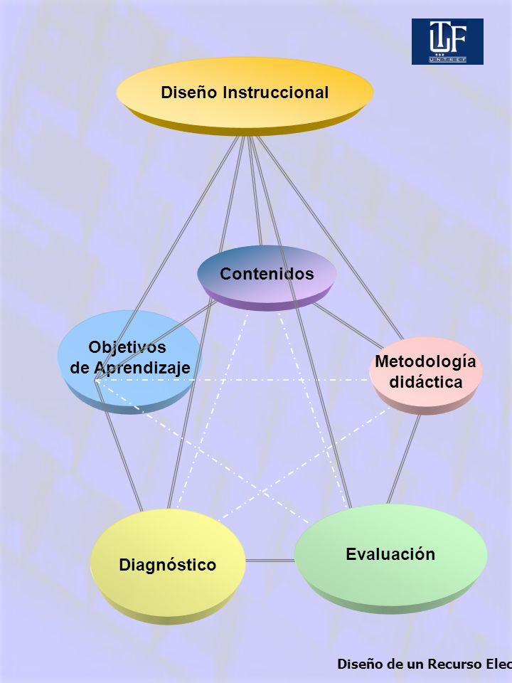 Diseño Instruccional Contenidos Objetivos de Aprendizaje Metodología