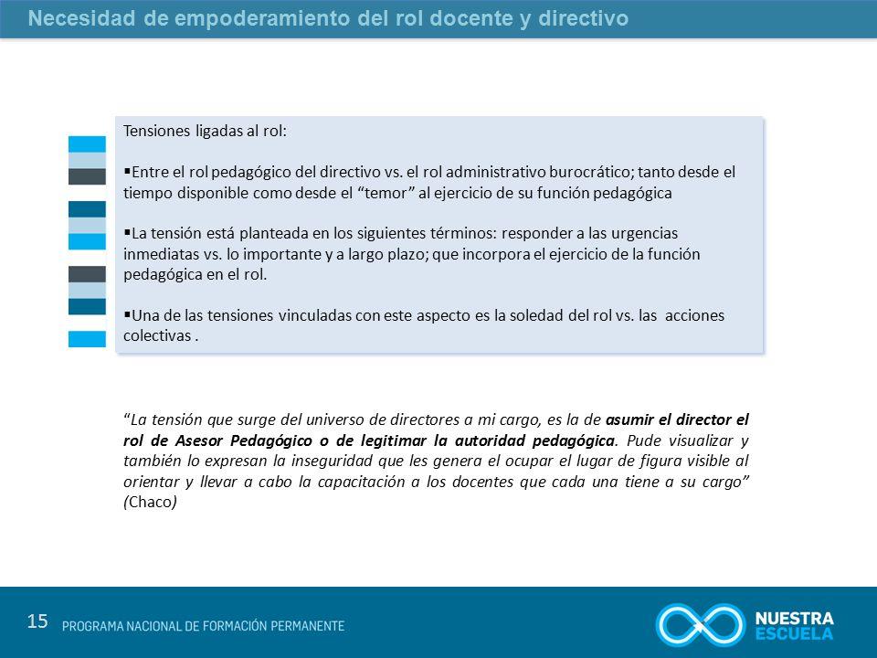 Necesidad de empoderamiento del rol docente y directivo