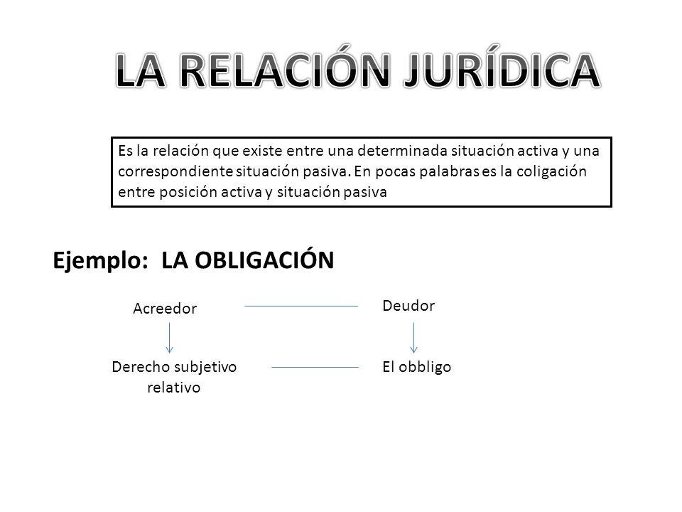 Derecho subjetivo relativo