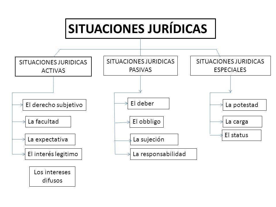 SITUACIONES JURÍDICAS