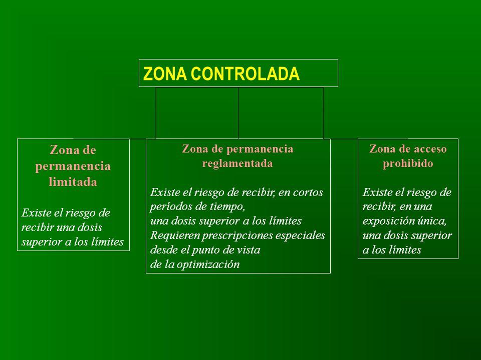 ZONA CONTROLADA Zona de permanencia limitada