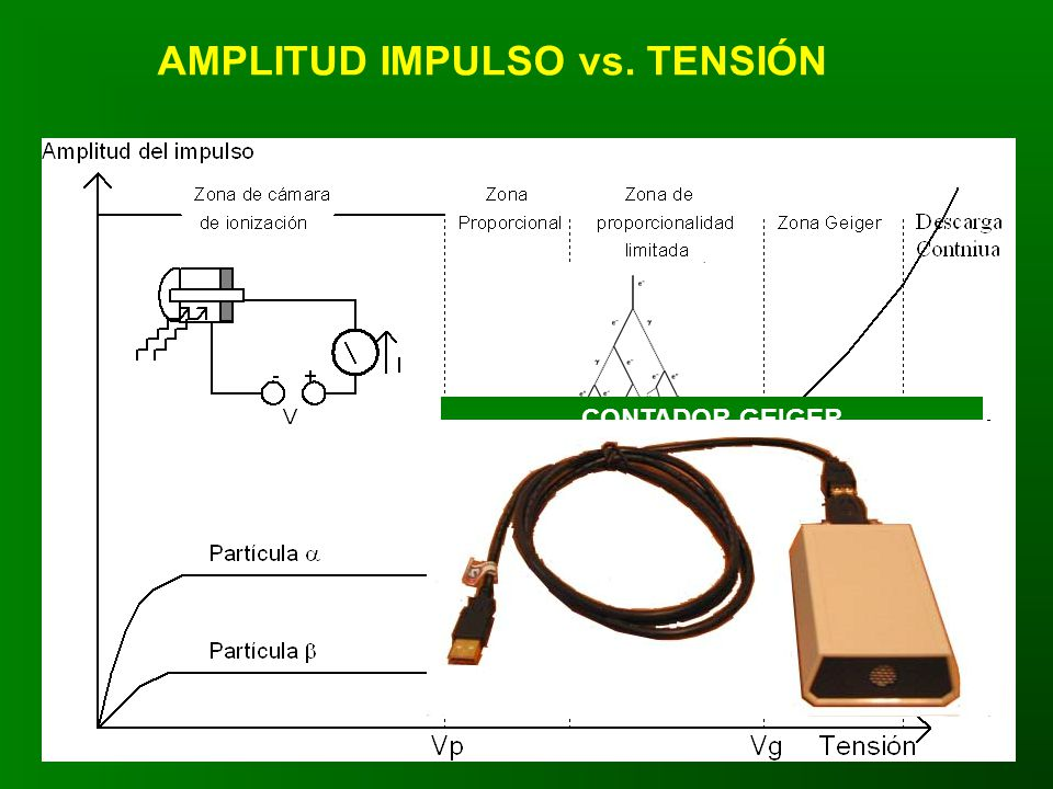 AMPLITUD IMPULSO vs. TENSIÓN