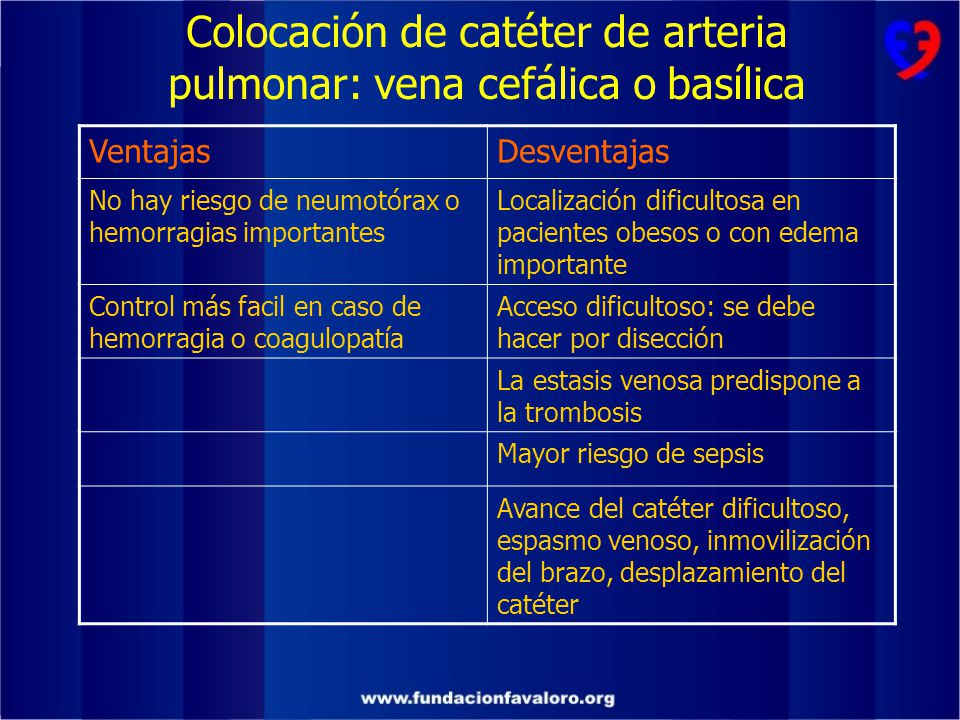 Colocación de catéter de arteria pulmonar: vena cefálica o basílica