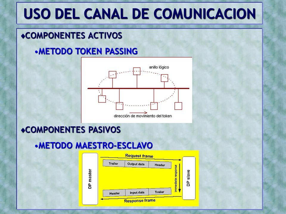 USO DEL CANAL DE COMUNICACION