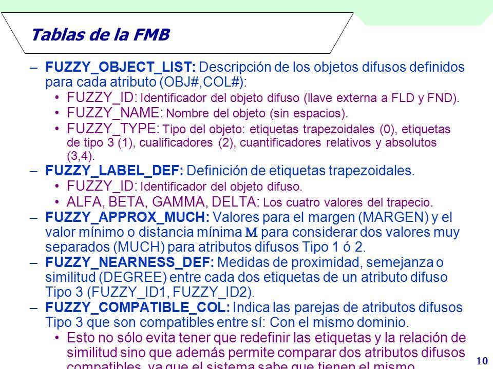 Tablas de la FMB FUZZY_OBJECT_LIST: Descripción de los objetos difusos definidos para cada atributo (OBJ#,COL#):