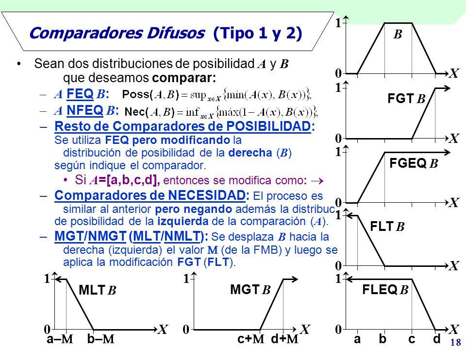 Comparadores Difusos (Tipo 1 y 2)