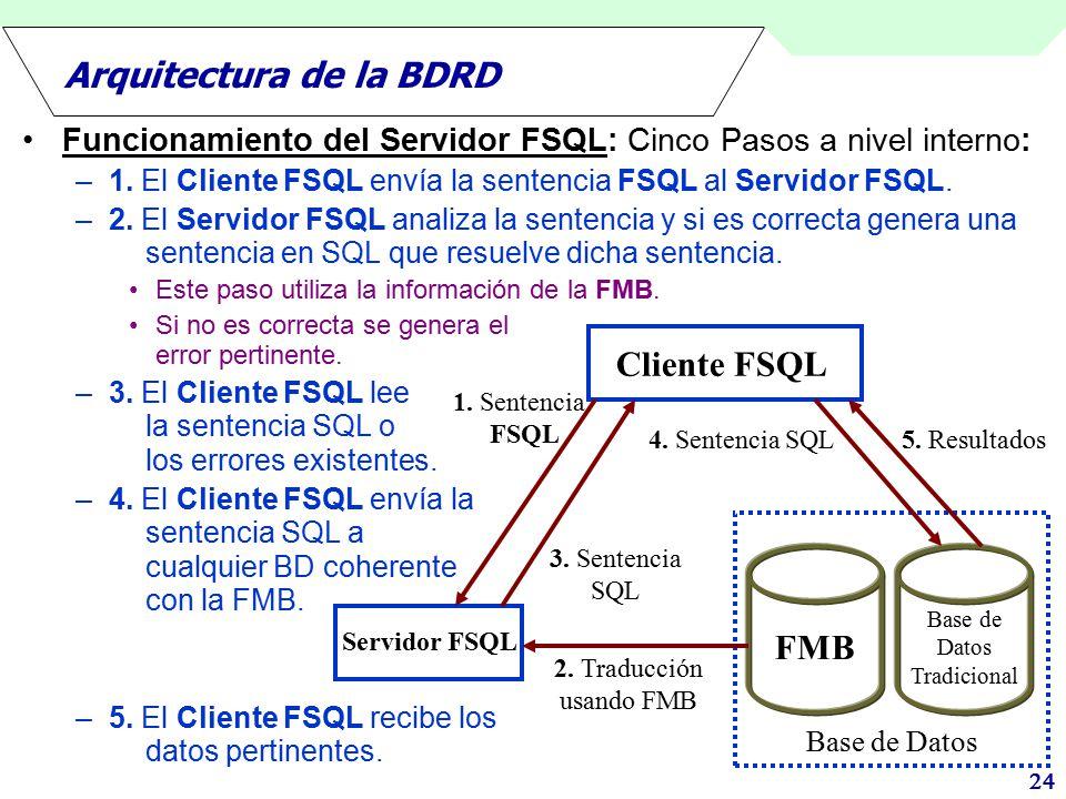 Arquitectura de la BDRD