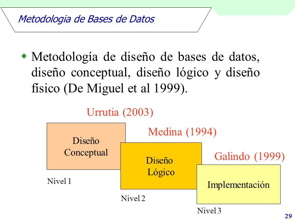 Metodologia de Bases de Datos