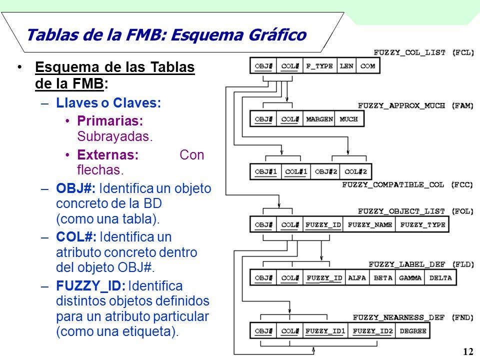 Tablas de la FMB: Esquema Gráfico